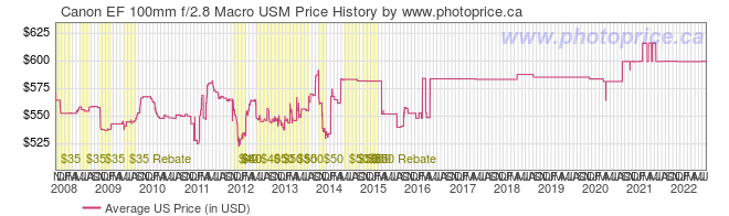 US Price History Graph for Canon EF 100mm f/2.8 Macro USM