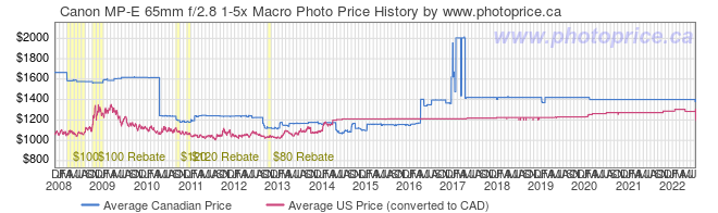 Price History Graph for Canon MP-E 65mm f/2.8 1-5x Macro Photo