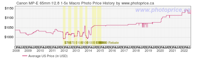 US Price History Graph for Canon MP-E 65mm f/2.8 1-5x Macro Photo
