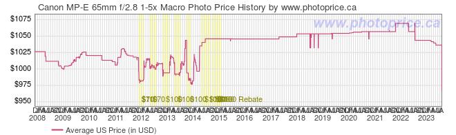 US Price History Graph for Canon MP-E 65mm f/2.8 1-5x Macro Photo