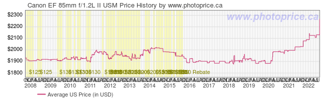 US Price History Graph for Canon EF 85mm f/1.2L II USM