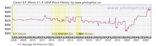 US Price History Graph for Canon EF 85mm f/1.8 USM