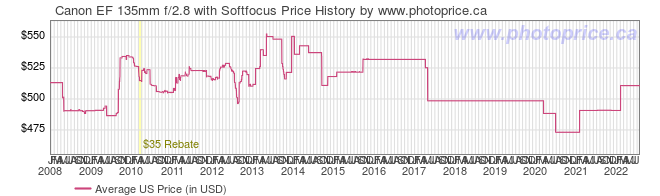 US Price History Graph for Canon EF 135mm f/2.8 with Softfocus