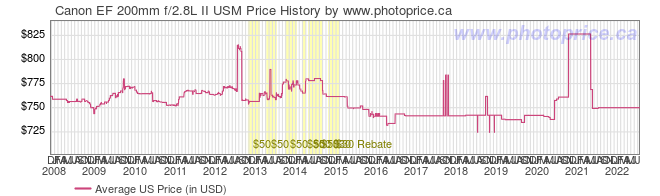 US Price History Graph for Canon EF 200mm f/2.8L II USM
