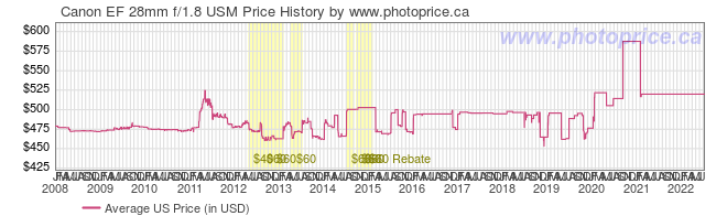 US Price History Graph for Canon EF 28mm f/1.8 USM