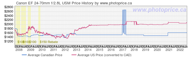 Price History Graph for Canon EF 24-70mm f/2.8L USM
