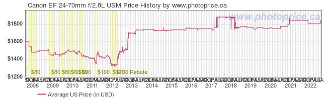 US Price History Graph for Canon EF 24-70mm f/2.8L USM