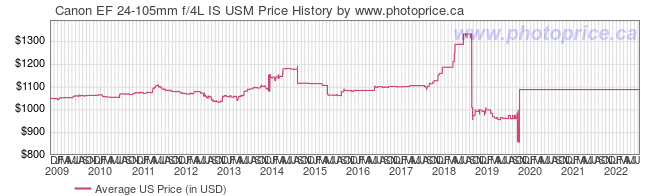 US Price History Graph for Canon EF 24-105mm f/4L IS USM