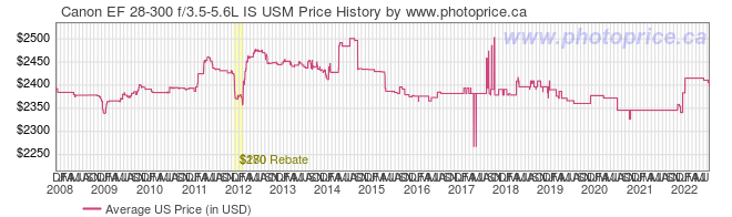 US Price History Graph for Canon EF 28-300 f/3.5-5.6L IS USM
