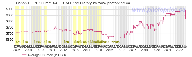 US Price History Graph for Canon EF 70-200mm f/4L USM