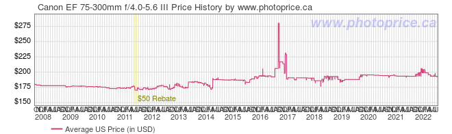 US Price History Graph for Canon EF 75-300mm f/4.0-5.6 III