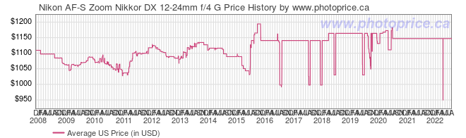 US Price History Graph for Nikon AF-S Zoom Nikkor DX 12-24mm f/4 G