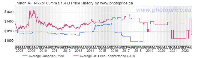 Price History Graph for Nikon AF Nikkor 85mm f/1.4 D