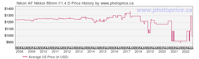 US Price History Graph for Nikon AF Nikkor 85mm f/1.4 D