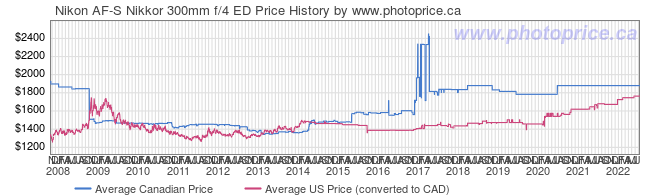 Price History Graph for Nikon AF-S Nikkor 300mm f/4 ED
