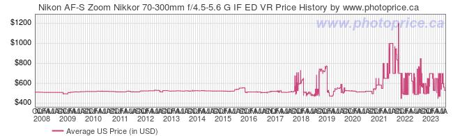 US Price History Graph for Nikon AF-S Zoom Nikkor 70-300mm f/4.5-5.6 G IF ED VR