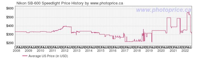 US Price History Graph for Nikon SB-600 Speedlight