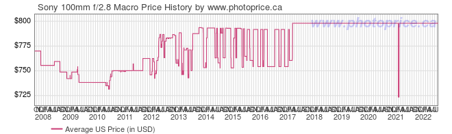 US Price History Graph for Sony SAL100M28 100mm F2.8 Macro for Alpha