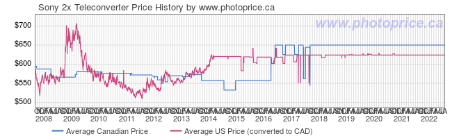 Price History Graph for Sony 2x Teleconverter