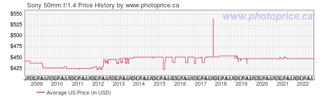 US Price History Graph for Sony 50mm f/1.4