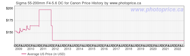 US Price History Graph for Sigma 55-200mm F4-5.6 DC for Canon