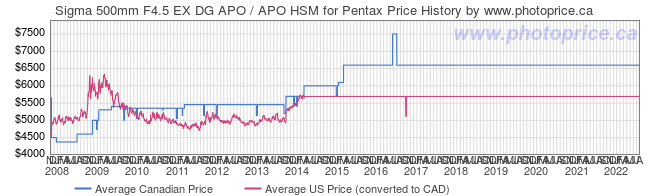 Price History Graph for Sigma 500mm F4.5 EX DG APO / APO HSM for Pentax