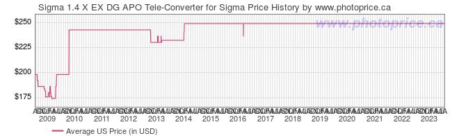 US Price History Graph for Sigma 1.4 X EX DG APO Tele-Converter for Sigma