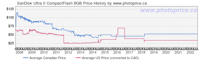 Price History Graph for SanDisk Ultra II CompactFlash 8GB