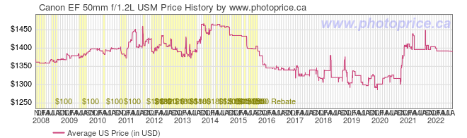 US Price History Graph for Canon EF 50mm f/1.2L USM