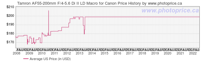 US Price History Graph for Tamron AF55-200mm F/4-5.6 Di II LD Macro for Canon
