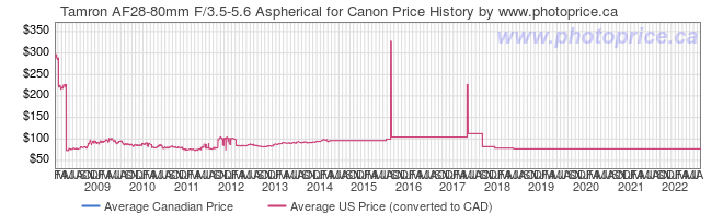 Price History Graph for Tamron AF28-80mm F/3.5-5.6 Aspherical for Canon