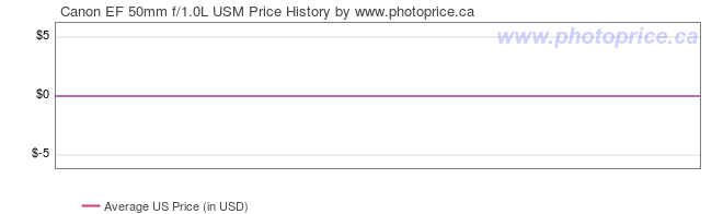 US Price History Graph for Canon EF 50mm f/1.0L USM