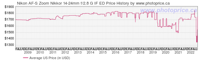 US Price History Graph for Nikon AF-S Zoom Nikkor 14-24mm f/2.8 G IF ED
