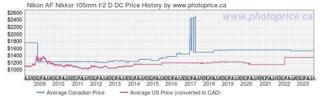 Price History Graph for Nikon AF Nikkor 105mm f/2 D DC