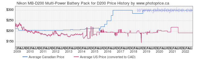 Price History Graph for Nikon MB-D200 Multi-Power Battery Pack for D200