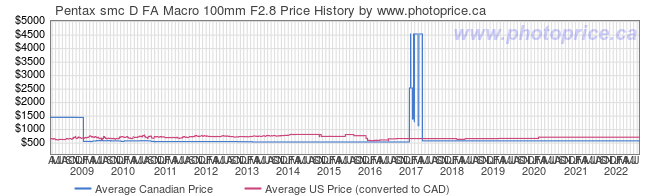 Price History Graph for Pentax smc D FA Macro 100mm F2.8