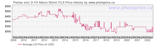 US Price History Graph for Pentax smc D FA Macro 50mm F2.8