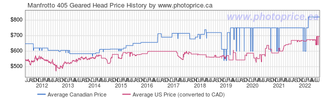 Price History Graph for Manfrotto 405 Geared Head
