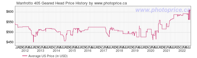 US Price History Graph for Manfrotto 405 Geared Head
