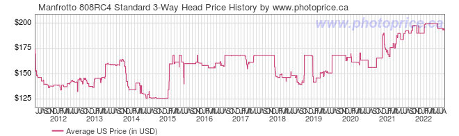 US Price History Graph for Manfrotto 808RC4 Standard 3-Way Head