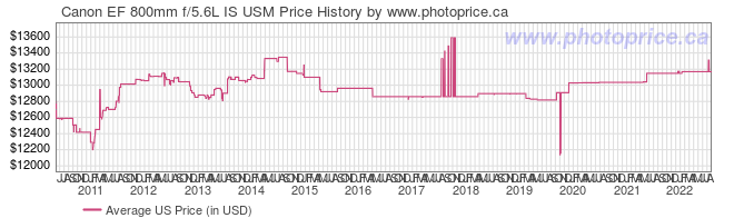 US Price History Graph for Canon EF 800mm f/5.6L IS USM