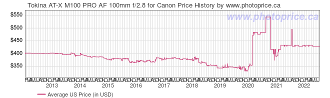 US Price History Graph for Tokina AT-X M100 PRO AF 100mm f/2.8 for Canon