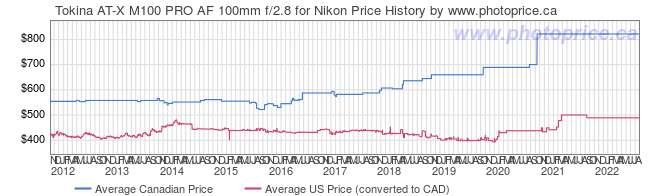 Price History Graph for Tokina AT-X M100 PRO AF 100mm f/2.8 for Nikon