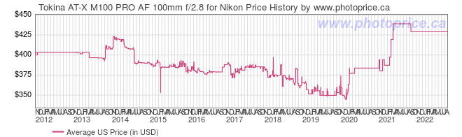US Price History Graph for Tokina AT-X M100 PRO AF 100mm f/2.8 for Nikon