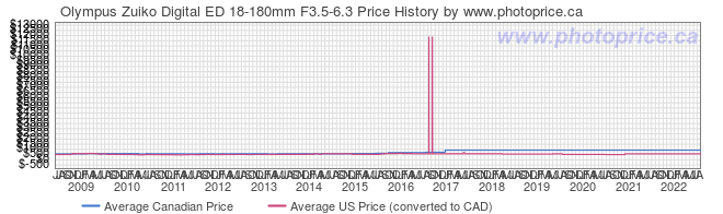 Price History Graph for Olympus Zuiko Digital ED 18-180mm F3.5-6.3