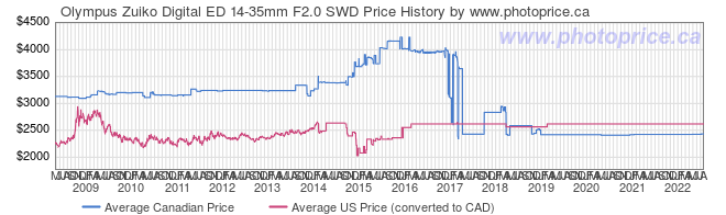 Price History Graph for Olympus Zuiko Digital ED 14-35mm F2.0 SWD