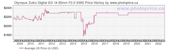 US Price History Graph for Olympus Zuiko Digital ED 14-35mm F2.0 SWD
