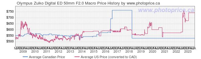 Price History Graph for Olympus Zuiko Digital ED 50mm F2.0 Macro
