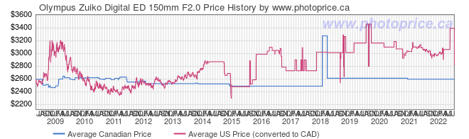 Price History Graph for Olympus Zuiko Digital ED 150mm F2.0