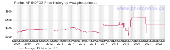 US Price History Graph for Pentax AF 540FGZ